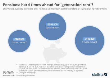 Pensions: hard times ahead for 'generation rent'?