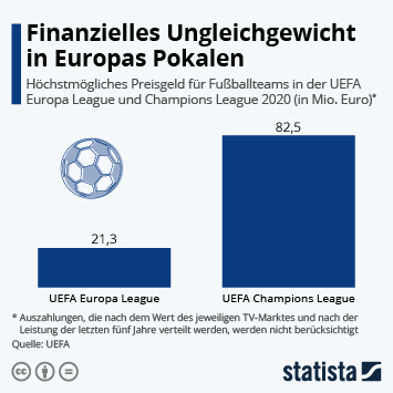 Infografik - Prämien Champions League vs Europa League