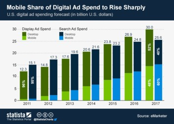 Infographic: Mobile Share of Digital Ad Spend to Rise Sharply | Statista