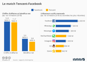 Infographie - Le match Tencent vs. Facebook