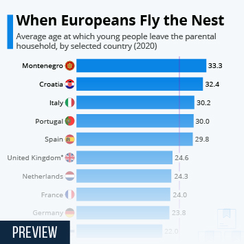 Infographic: When Europeans fly the nest | Statista
