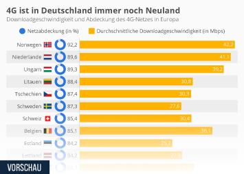 Infografik - 4G Netzabdeckung in Europa