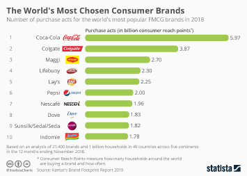 Link to Coca-Cola Company Infographic - The World's Most Chosen FMCG Brands Infographic