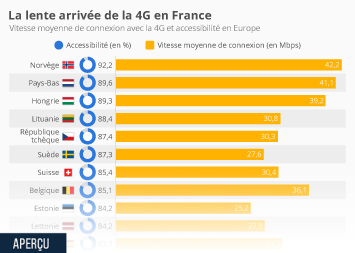 Infographie - La lente arrivée de la 4G en France