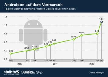 Infografik: Androiden auf dem Vormarsch | Statista