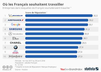 Infographie - Les entreprises dans lesquelles les Français souhaitent travailler