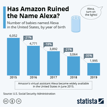 Infographic - Babies named Alexa