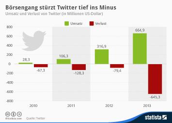 Infografik: Börsengang stürzt Twitter tief ins Minus   Statista