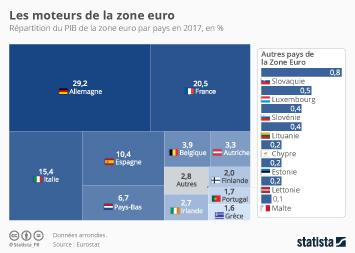 Infographie - Les moteurs de la zone euro