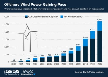 Infographic - Offshore Wind Power Gaining Pace