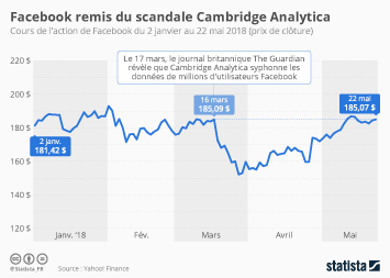 Infographie - Facebook remis du scandale Cambridge Analytica