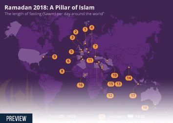 Infographic - Ramadan fasting times