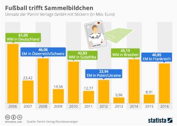 Infografik - Umsatz der Panini Verlags GmbH mit Stickern