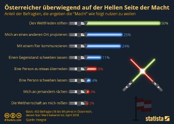 Infografik: Österreicher überwiegend auf der Hellen Seite der Macht | Statista