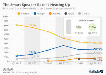 Infographic - Smart speaker shipments