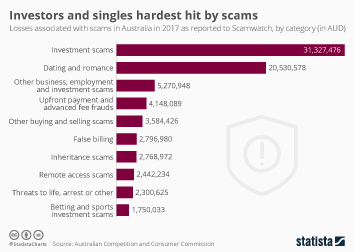 Infographic - Investors and singles hardest hit by scams australia