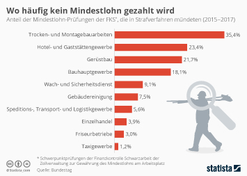 Infografik - Wo häufig kein Mindestlohn gezahlt wird