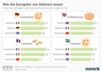 Infografik - Wie die Europäer am liebsten essen