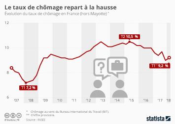 Infographie - Le taux de chômage repart à la hausse