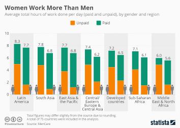 Infographic: Women Work More Than Men | Statista