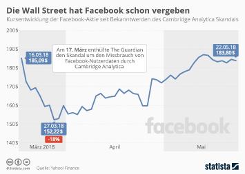 Infografik - Facebook Aktienkurs seit Datenskandal