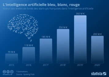 Infographie - L'intelligence artificielle bleu, blanc, rouge