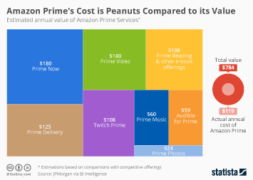 Amazon Prime's Cost is Peanuts Compared to its Value