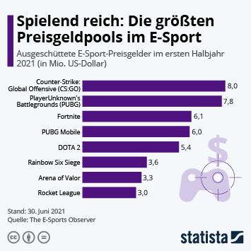 Infografik: Spielend reich: Die größten Preisgeldpools im E-Sport | Statista