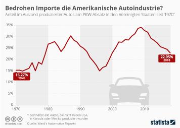 Infografik - Ausländische Autos in den USA