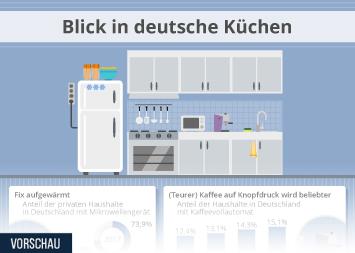 Infografik - Koch- und Ernährungsverhalten der Deutschen