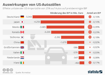 Infografik: Auswirkungen von US-Autozöllen | Statista