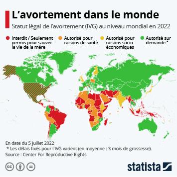 Infographie: Le statut de l'avortement dans le monde | Statista