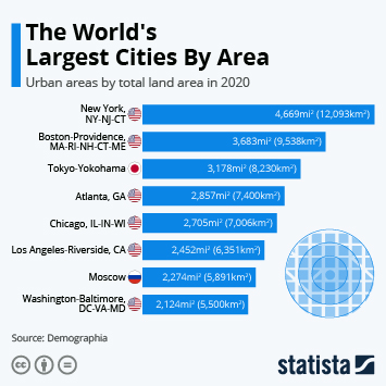 Link to The World's Largest Cities By Area Infographic