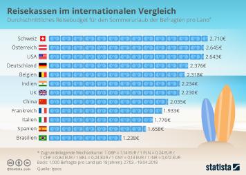 Infografik: Reisekassen im internationalen Vergleich   Statista