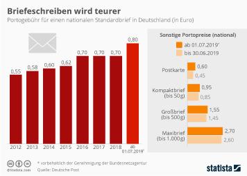 Infografik - Entwicklung des Portos für Standardbriefe in Deutschland