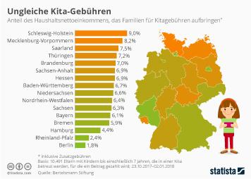 Infografik - Kita-Gebühren in Deutschland
