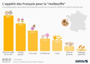 Infographie - L'appétit des Français pour la malbouffe