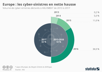 Infographie - Les déclarations de cyber-sinistres en nette hausse en Europe