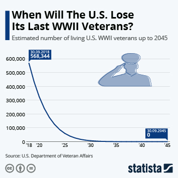 Infographic: When Will The U.S. Lose Its Last WWII Veterans? | Statista