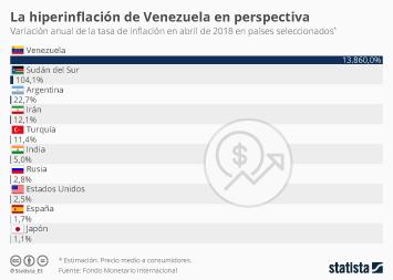 Infografía - En Venezuela los precios suben a casi el 14.000% al año