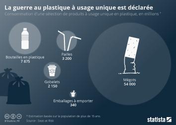 Infographie: La guerre au plastique à usage unique est déclarée | Statista