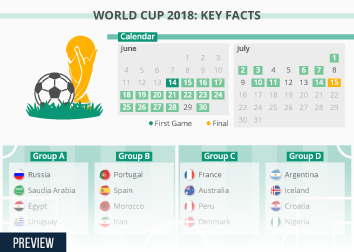 Infographic: World Cup 2018: Key Facts | Statista