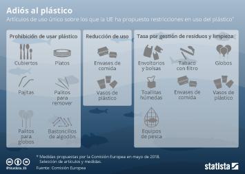 Infografía: ¿Qué productos de plástico de un uso quiere prohibir la UE?  | Statista