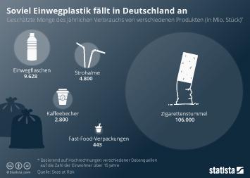 Infografik - Verbrauch von verschiedenen Plastikprodukten