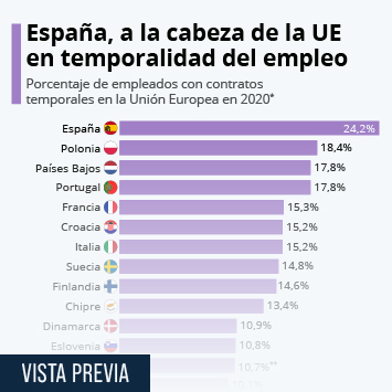 Infografía: España se sitúa a la cabeza de la UE en temporalidad del empleo | Statista
