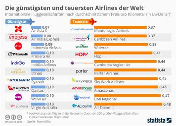 Infografik: Die günstigsten und teuersten Airlines der Welt | Statista