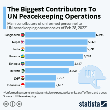 Infographic: The Biggest Contributors To UN Peacekeeping Operations   Statista