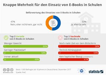 Infografik - Umfrage zum Einsatz von E-Books in Schulen