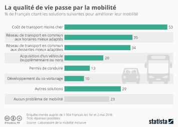 Infographie: La qualité de la vie passe par la mobilité | Statista
