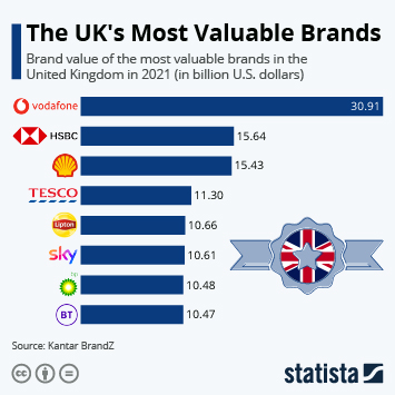 The UK's most valuable brands